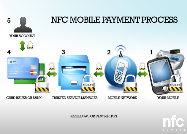 nfc mobile payment Mobile payments can cover three main types of payments, which are sms payments, wap payments and nfc payments.